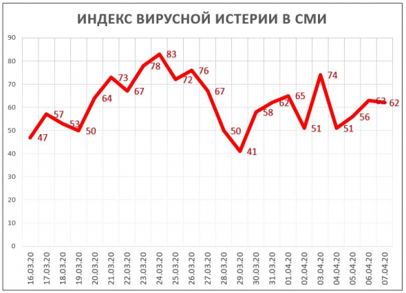 Индекс Вирусной Истерии в СМИ = 62