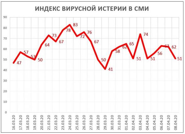 Индекс Вирусной Истерии в СМИ = 51