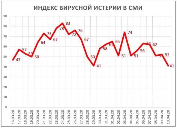 Индекс Вирусной Истерии в СМИ = 41 (уровень поддержки)