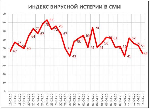 Индекс Вирусной Истерии в СМИ = 44