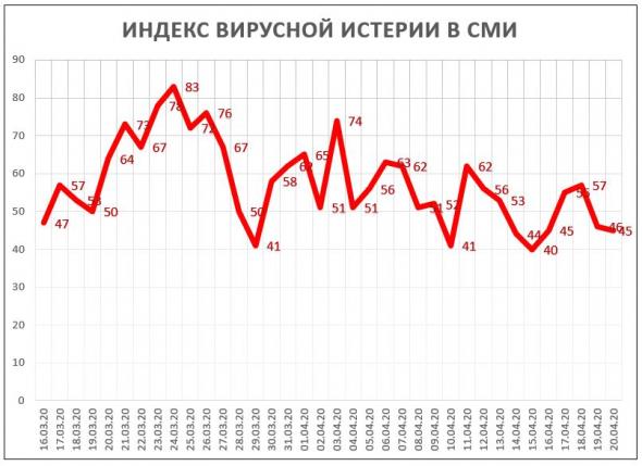 Индекс Вирусной Истерии в СМИ = 45