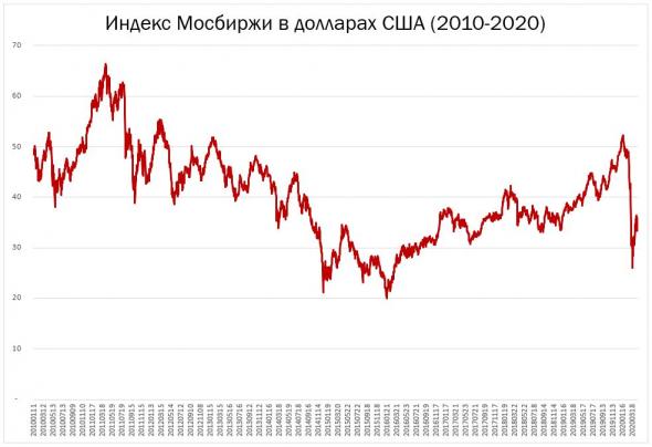 Посмотрите, на индекс Мосбиржи в долларах США.