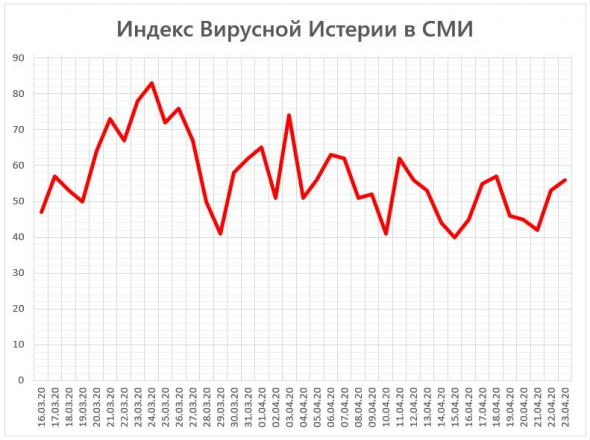 Индекс Вирусной Истерии в СМИ = 56