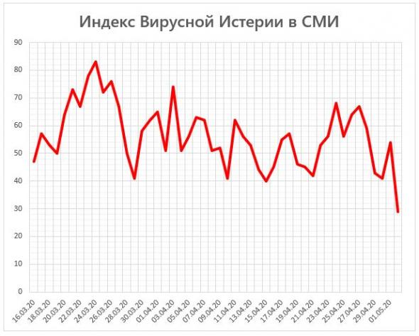 Индекс Вирусной Истерии в СМИ = 29 (пробил поддержку)