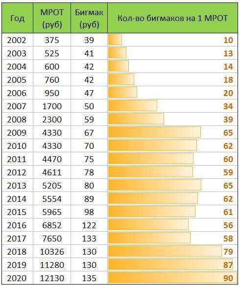 График роста благосостояния в мигмаках