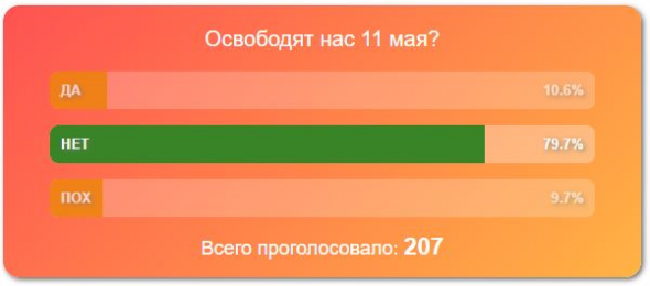 Индекс Вирусной Истерии в СМИ = 57 (ложный прокол)