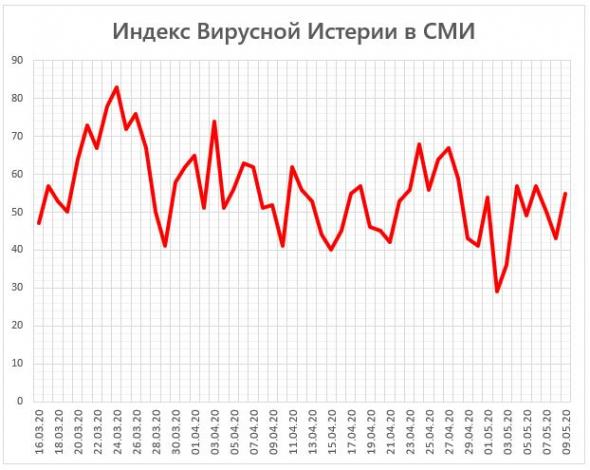Индекс Вирусной Истерии в СМИ = 53