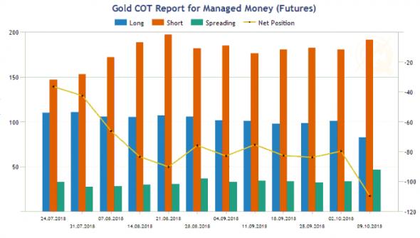 Золото хочет больше покупок, чтобы обновить минимумы