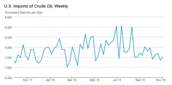 Манипуляции ОПЕК+ поднимают добычу нефти в США
