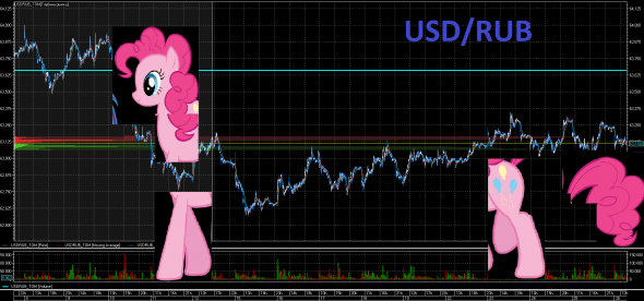 USD/RUB My Little Pony