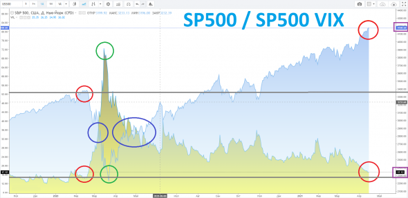 SP500: время пришло