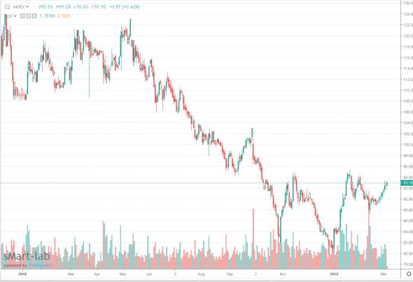 Московская биржа потеряла миллиард - акционеры плачут, менеджмент заработал +359 млн. рублей