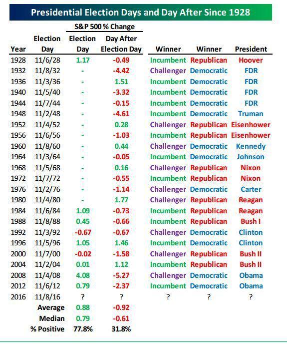 Выборы США и рынок