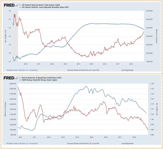 Денежный рынок США. Похоже рецессия отменяется.