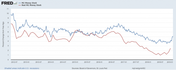 Денежный рынок США. Попытка запуска делового цикла.