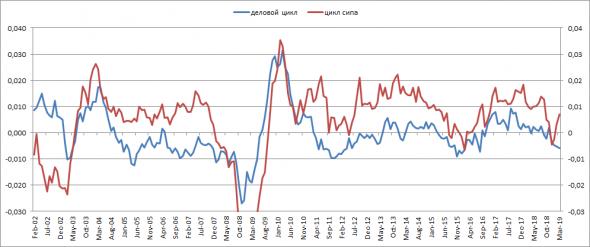 Индекс S&P500 оторвался от макроэкономической реальности.