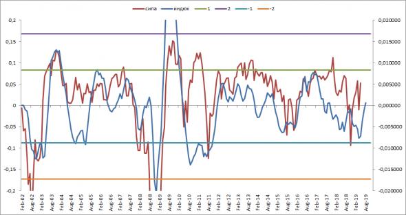 О чем говорит денежный рынок США?