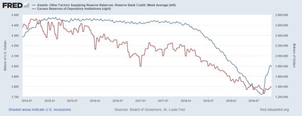 Обзор состояния ликвидности в США
