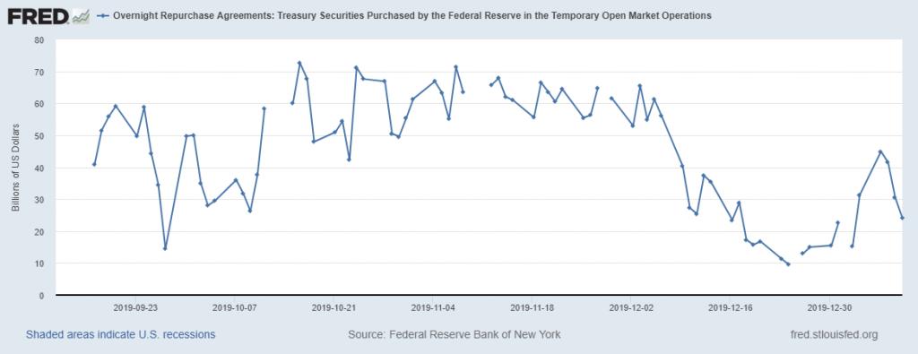 Состояние денежного рынка США