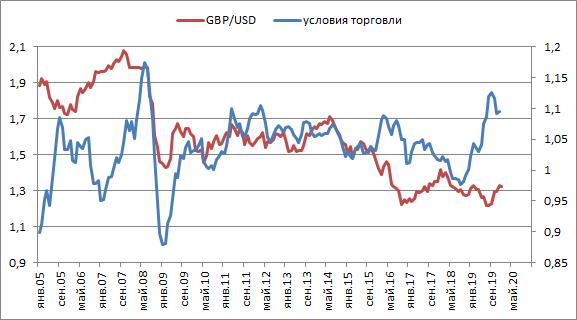 Перспективы GBP/USD, фундаментальный анализ