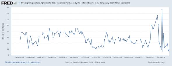Из крайности в крайность - глубокая трансформация денежного рынка США
