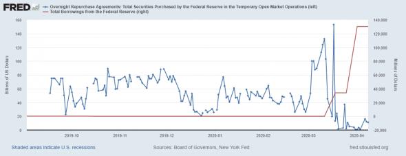 Что вытворяет ФРС? Вы только посмотрите
