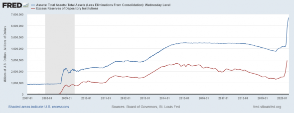 Обзор денежного рынка США