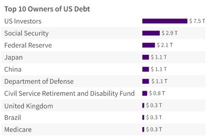 Отрицательные ставки в США: насколько это возможно