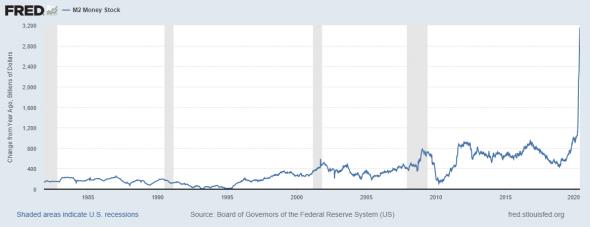 Денежный рынок США