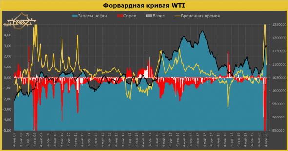 Что ждет рынок нефти в ближайшем будущем: анализ и прогноз