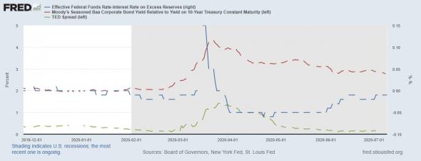 Краткий обзор состояния денежного рынка в США