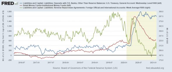 Состояние денежного рынка США и долларовой ликвидности