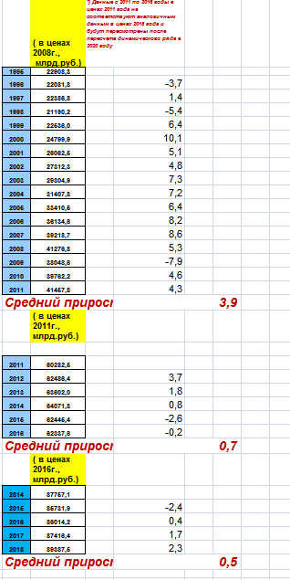 Может я где то в расчётах ВВП РФ допустил ошибку?