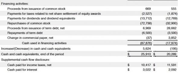Apple - возврат капитала на 400 млрд долл.