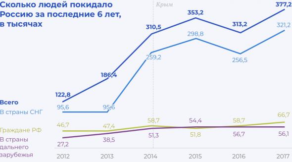 Росстат занизил данные об эмигрировавших россиянах в 6 раз