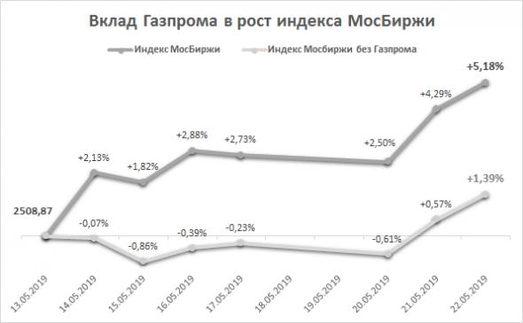 IMOEX без Газпрома