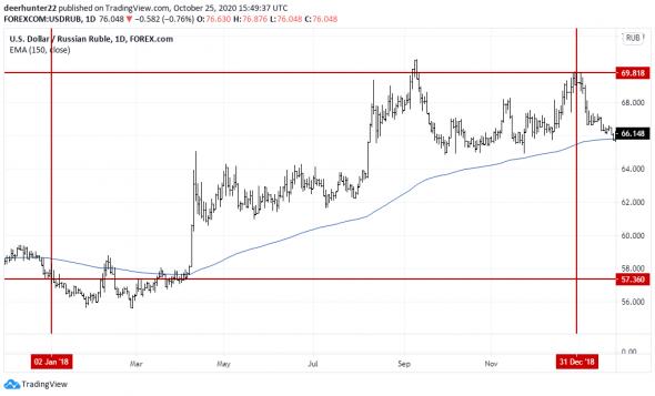 Надежнейший сигнал на ослабление рубля