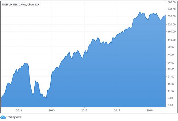 Какие акции нужно было покупать десять лет назад, чтобы сейчас получить много денег