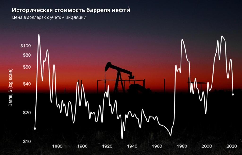 Как торговать нефтью: от фундаментала к стратегиям
