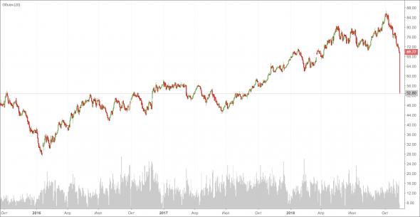 Инвестиции себе во вред. Как нефть уронит фондовый рынок