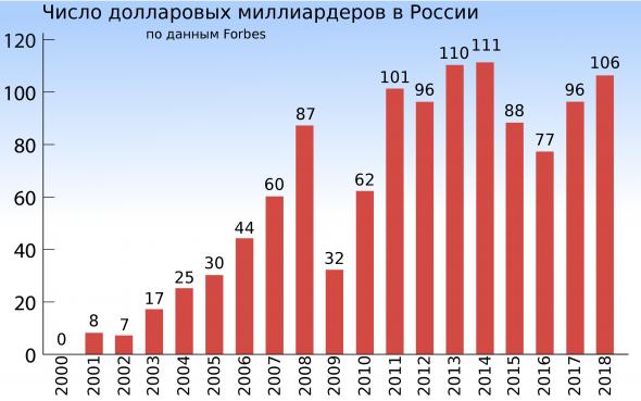 Число долларовых миллиардеров в России