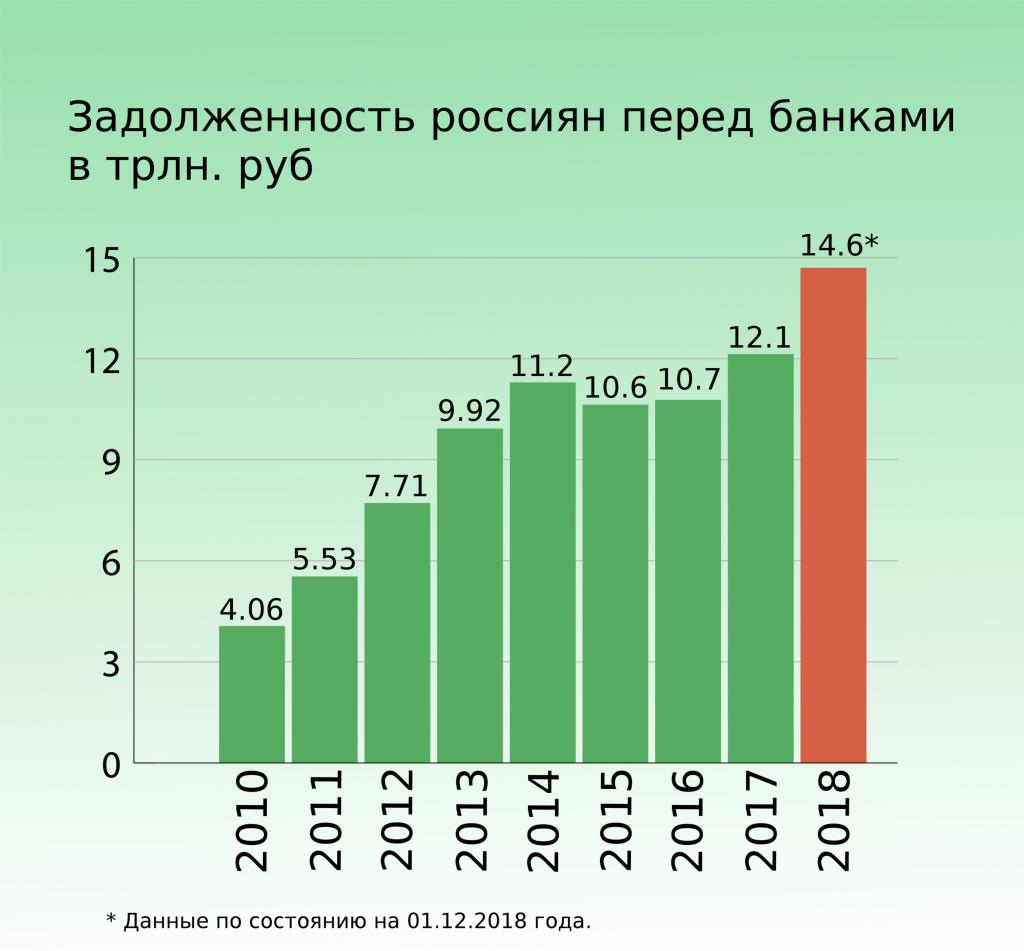 Долги россиян перед банками приставы арестовали мой банковский счет
