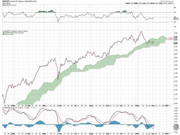 Перевёрнутая кривая доходности: как это выглядит, что это может означать