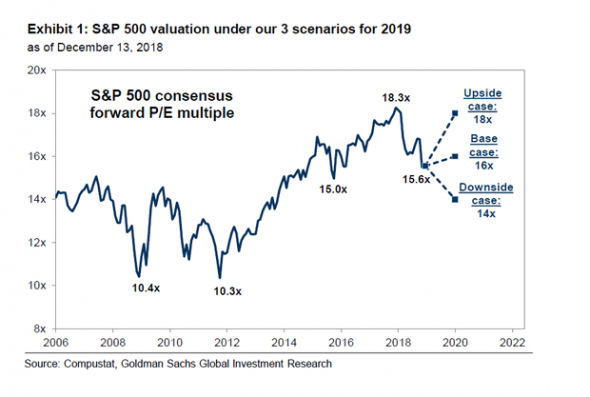 Goldman Sachs рекомендует инвесторам снизить риски
