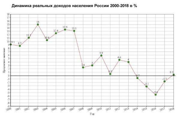 Росстат: реальные доходы россиян снова упали ...доколе ?