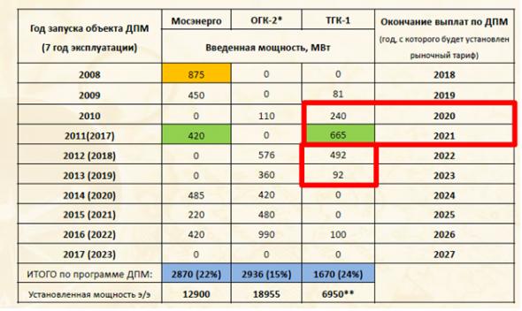 ТГК-1 и ОГК-2 среднесрочная идея