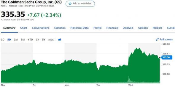 Отчетности Goldman Sachs, JPMorgan, Wells Fargo