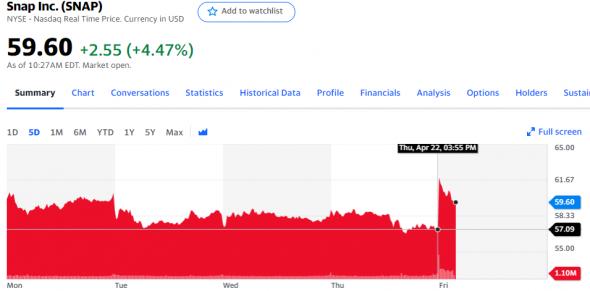 Отчетности Intel Corporation, AT&T, Snap Inc, ASML