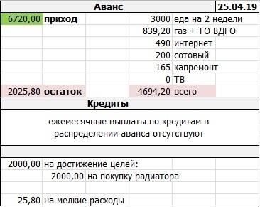 Распределение кредитов