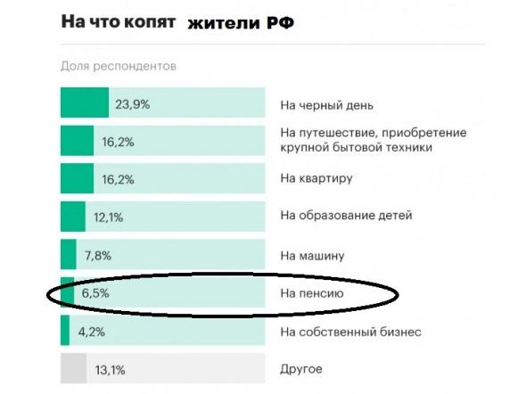 """Собственный пенсионный фонд Кубышка. Итоги 160 мес. инвестирования. До пенсии еще 180 мес, даже """"экватор"""" не пройден. Главное не спешить."""